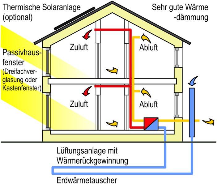 Passivhaus aufbau  Gebäudesanierung